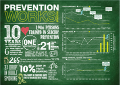 Thumbnail image of Guam's Prevention Works infogrpahic