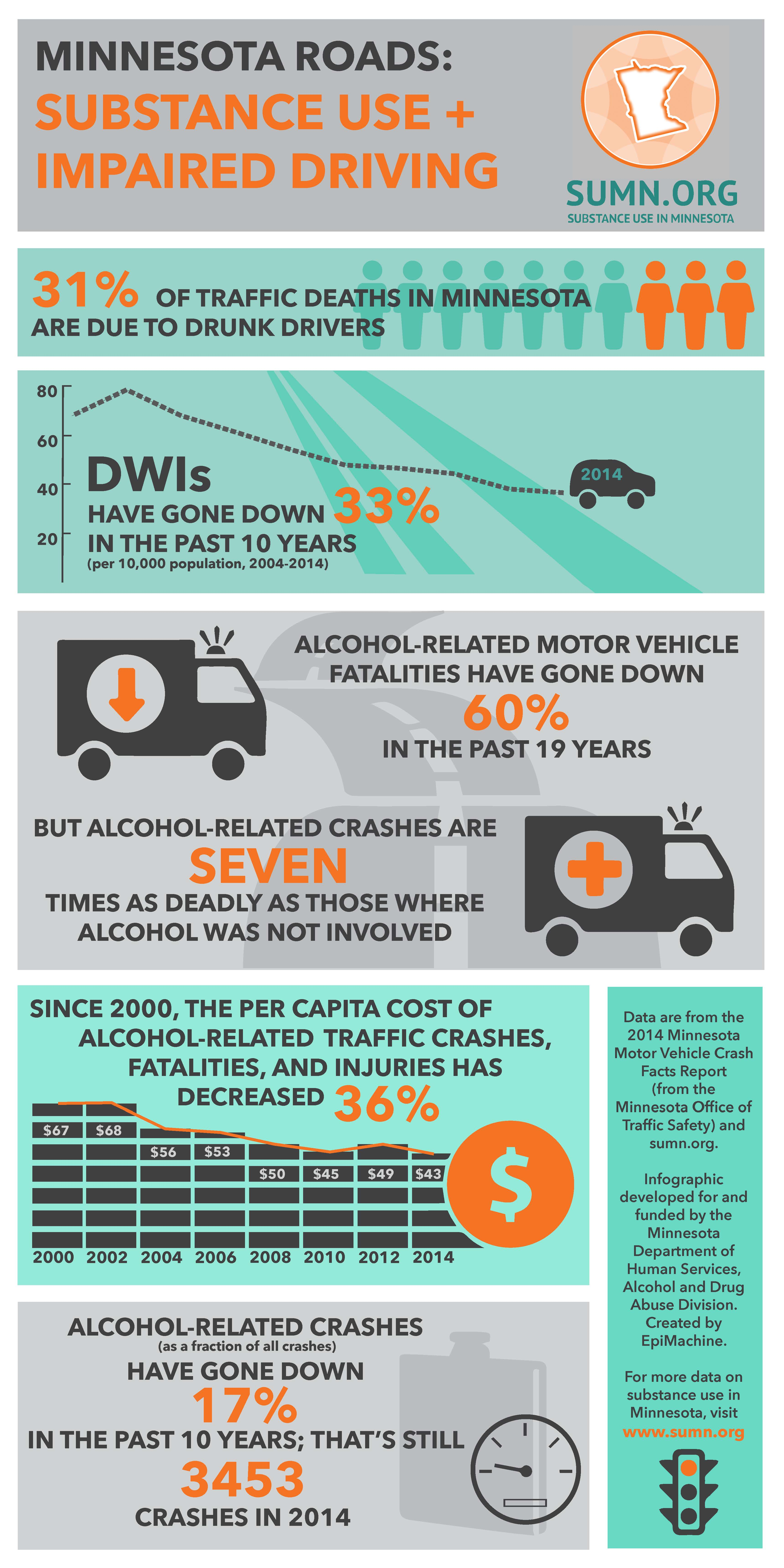 JPG of Minnesota Crash Facts Infographic