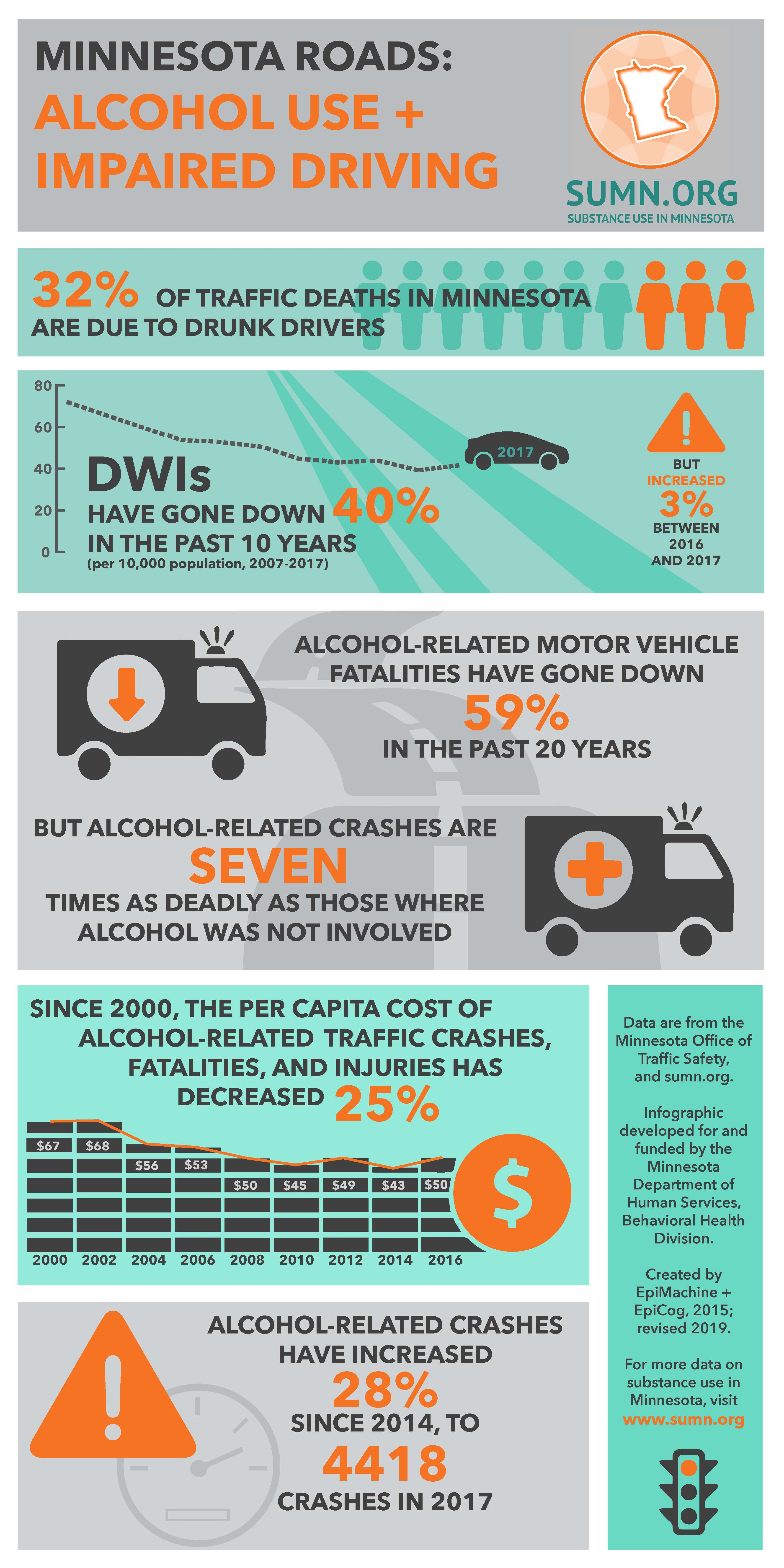 jpg version of the MN Traffic Facts infographic